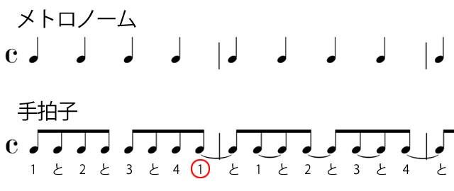 メトロノーム 音
